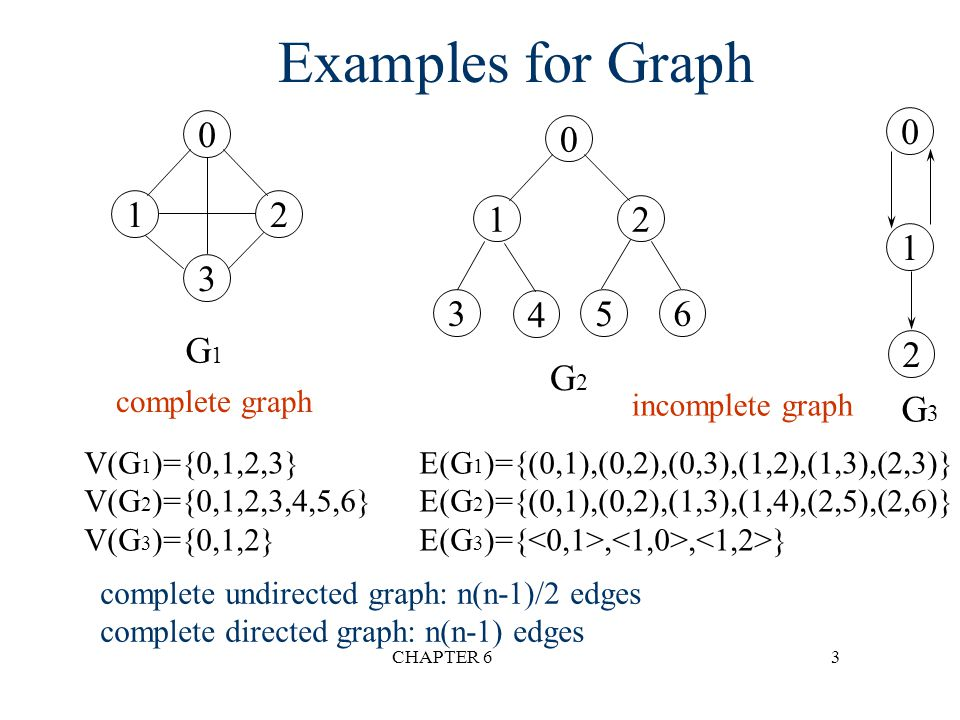 CHAPTER 614 Degree n The degree of a vertex is the number of edges incident to that vertex n For directed graph, –the in-degree of a vertex v is the number of edges that have v as the head –the out-degree of a vertex v is the number of edges that have v as the tail –if d i is the degree of a vertex i in a graph G with n vertices and e edges, the number of edges is