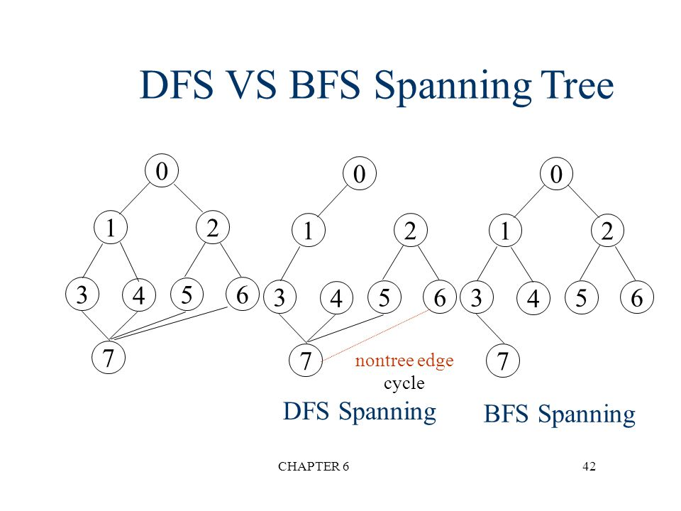 CHAPTER 642 DFS VS BFS Spanning Tree 0 12 3 4 5 6 7 0 12 3 4 5 6 7 DFS Spanning BFS Spanning 0 12 3 4 5 6 7 nontree edge cycle