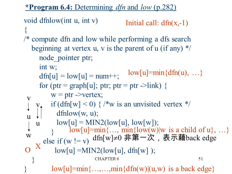 CHAPTER 651 *Program 6.4: Determining dfn and low (p.282) Initial call: dfn(x,-1) low[u]=min{dfn(u), …} low[u]=min{…, min{low(w)|w is a child of u}, …