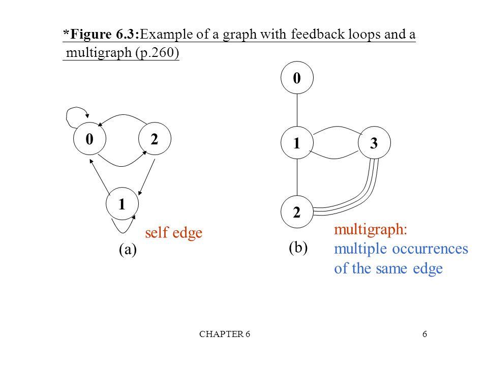 CHAPTER 677 * Figure 6.33: Directed graph and its cost matrix (p.299) V0V0 V2V2 V1 6464 3 11 2 (a)Digraph G (b)Cost adjacency matrix for G