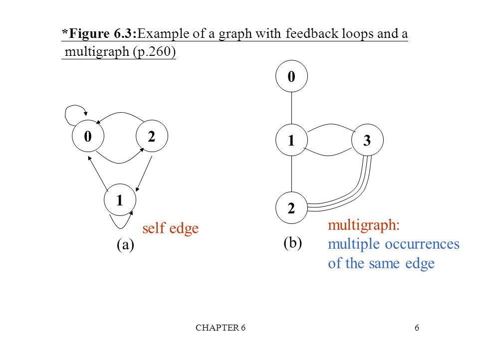 CHAPTER 617 Graph Representations n Adjacency Matrix n Adjacency Lists n Adjacency Multilists
