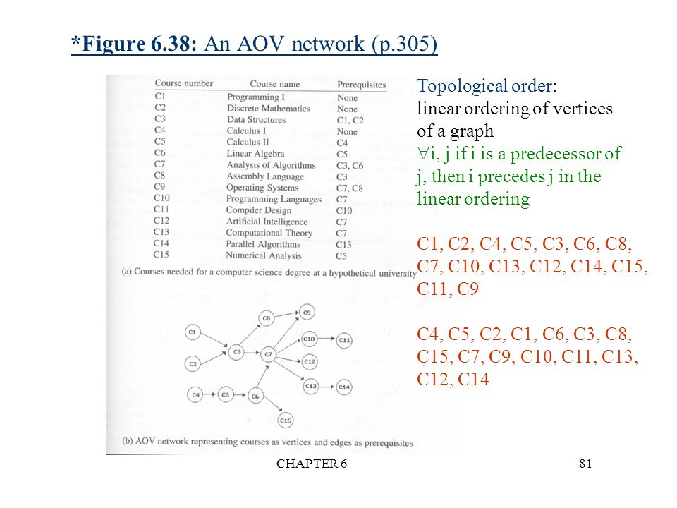 CHAPTER 681 *Figure 6.38: An AOV network (p.305) Topological order: linear ordering of vertices of a graph  i, j if i is a predecessor of j, then i p