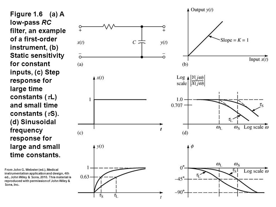 fig_01_06 Figure 1.6 (a) A low-pass RC filter, an example of a first-order instrument, (b) Static sensitivity for constant inputs, (c) Step response f