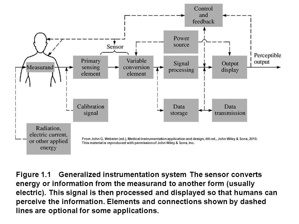 Figure 1.1 Generalized instrumentation system The sensor converts energy or information from the measurand to another form (usually electric). This si