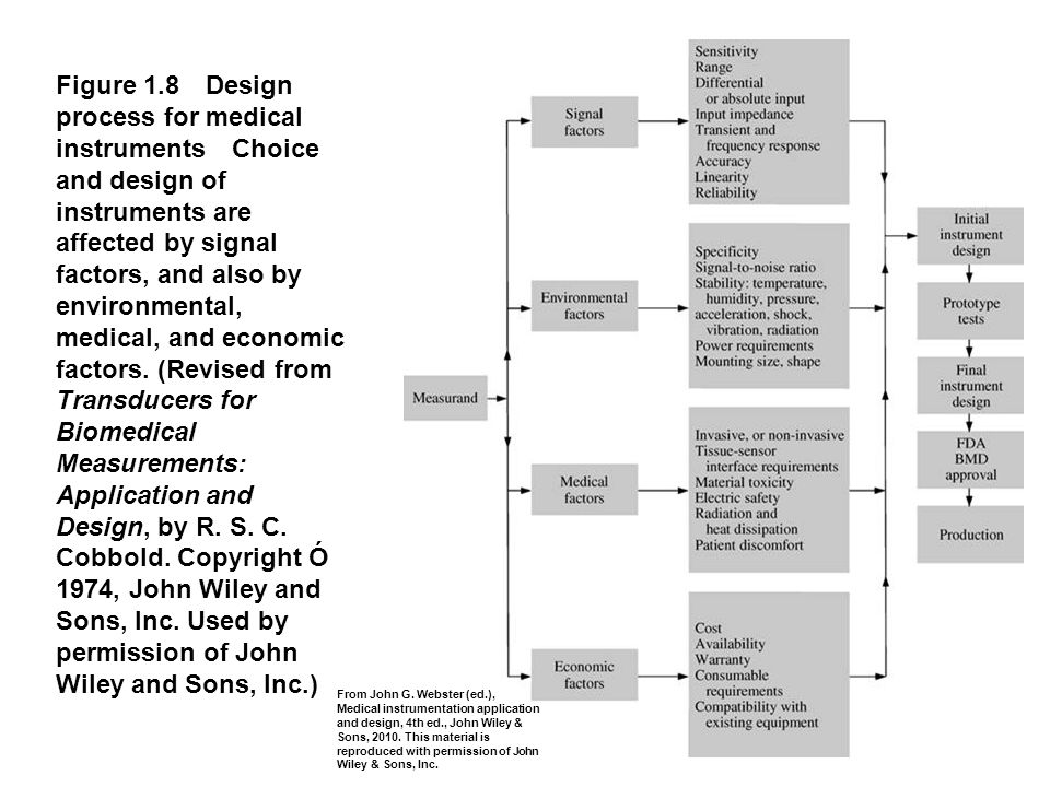 Figure 1.8 Design process for medical instruments Choice and design of instruments are affected by signal factors, and also by environmental, medical,
