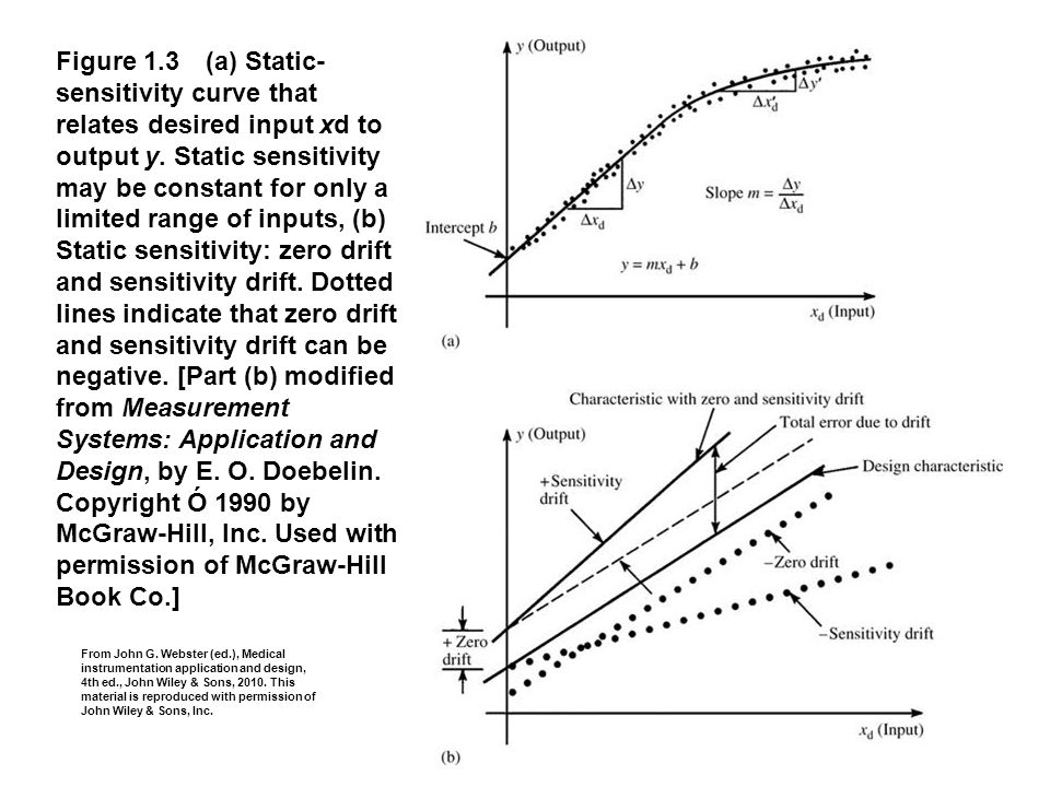 Figure 1.3 (a) Static- sensitivity curve that relates desired input xd to output y. Static sensitivity may be constant for only a limited range of inp