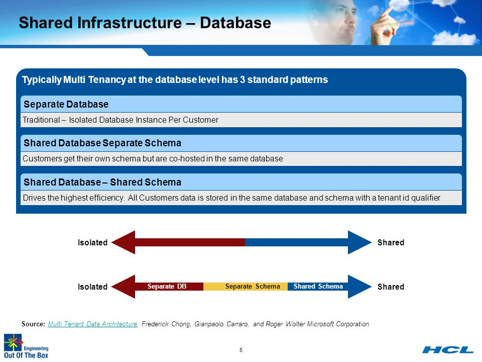 Shared Database – Separate Schema  Easier to Maintain  Allows Customization  Relatively Higher Security  Slightly Complex DB Upgrades  Average Cost to Customer Shared Database – Shared Schema Separate Database Database Multi Tenancy Patterns – Pros and Cons  Easier to Maintain  Allows Customization  Higher Security  Easy DB Upgrades  High Cost to Customer  Lowest Cost  Complex Upgrade Process  Availability impacts multiple customers  Data Security delegated to application layer Trade Off Considerations  Compliance/Regulatory  Cost  Operations  Time to Market  Liability 6