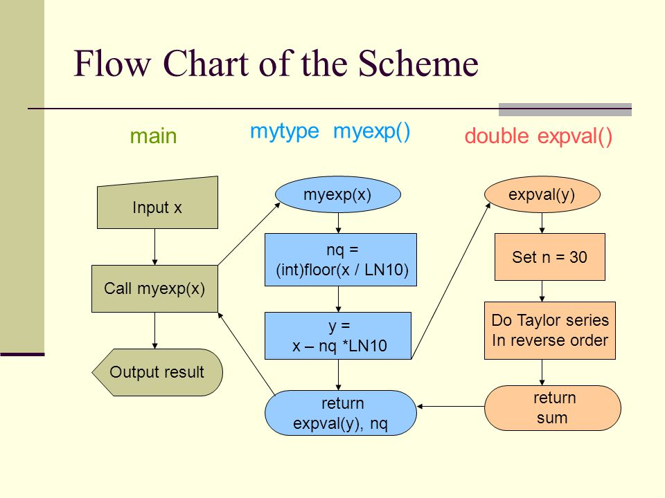 Flow Chart of the Scheme Call myexp(x) myexp(x) nq = (int)floor(x / LN10) y = x – nq *LN10 Input x Output result expval(y) Set n = 30 Do Taylor series In reverse order return expval(y), nq return sum main mytype myexp() double expval()