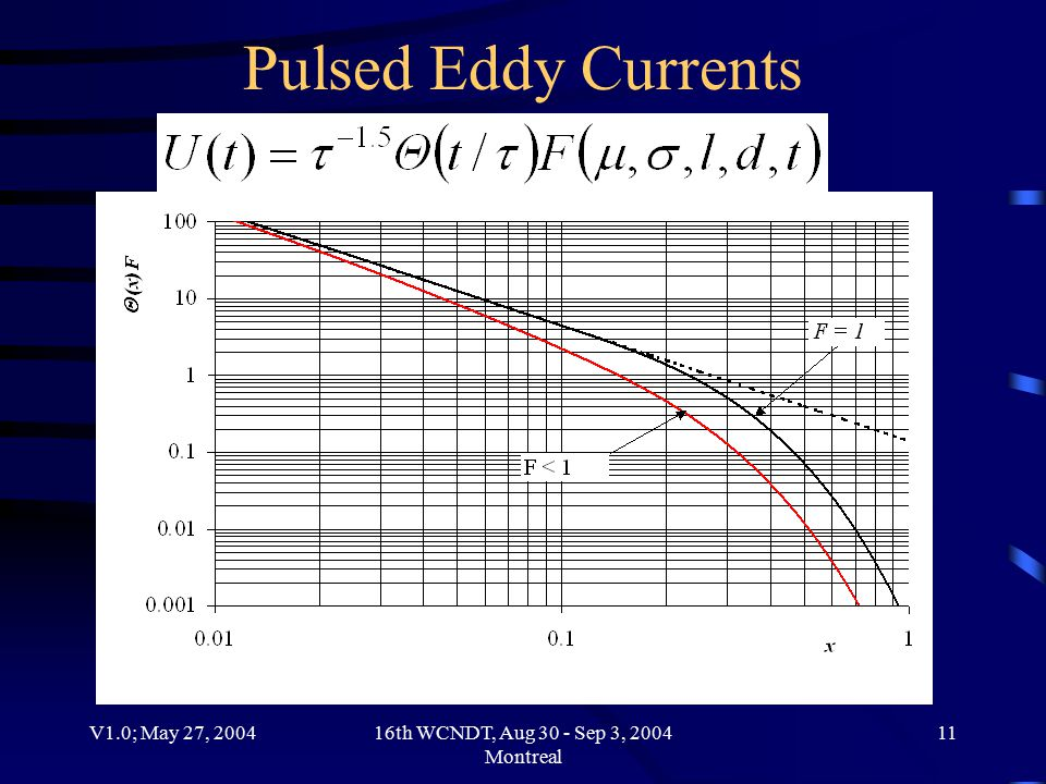 V1.0; May 27, 200416th WCNDT, Aug 30 - Sep 3, 2004 Montreal 11 Pulsed Eddy Currents