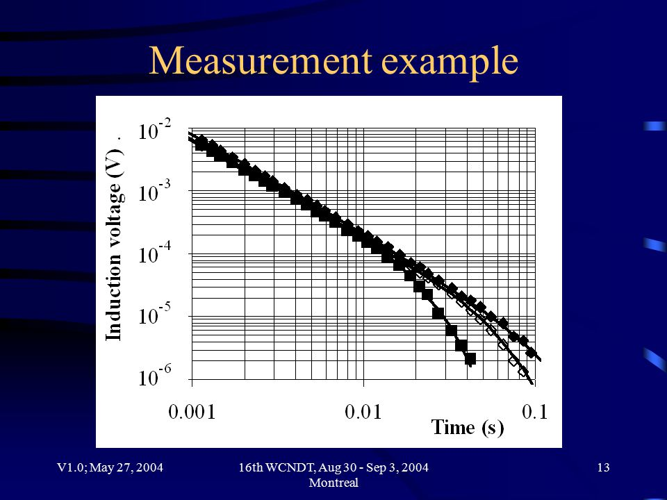 V1.0; May 27, 200416th WCNDT, Aug 30 - Sep 3, 2004 Montreal 13 Measurement example