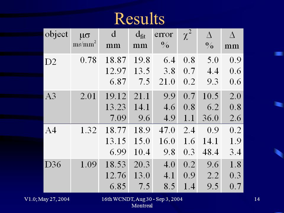 V1.0; May 27, 200416th WCNDT, Aug 30 - Sep 3, 2004 Montreal 14 Results