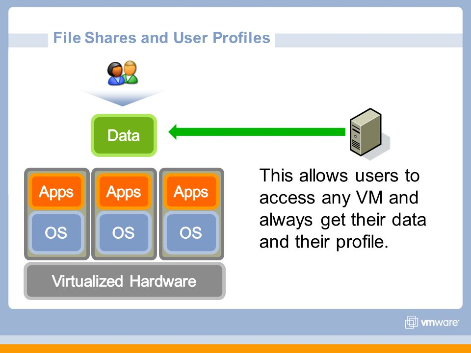 File Shares and User Profiles This allows users to access any VM and always get their data and their profile.