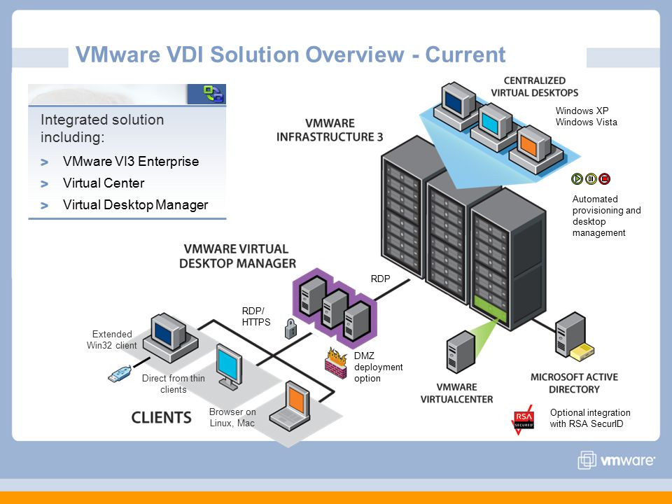 VMware VDI Solution Overview - Current Extended Win32 client Browser on Linux, Mac Direct from thin clients RDP/ HTTPS RDP Windows XP Windows Vista Optional integration with RSA SecurID Automated provisioning and desktop management DMZ deployment option Integrated solution including: VMware VI3 Enterprise Virtual Center Virtual Desktop Manager