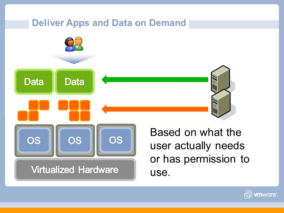 Deliver Apps and Data on Demand Based on what the user actually needs or has permission to use.