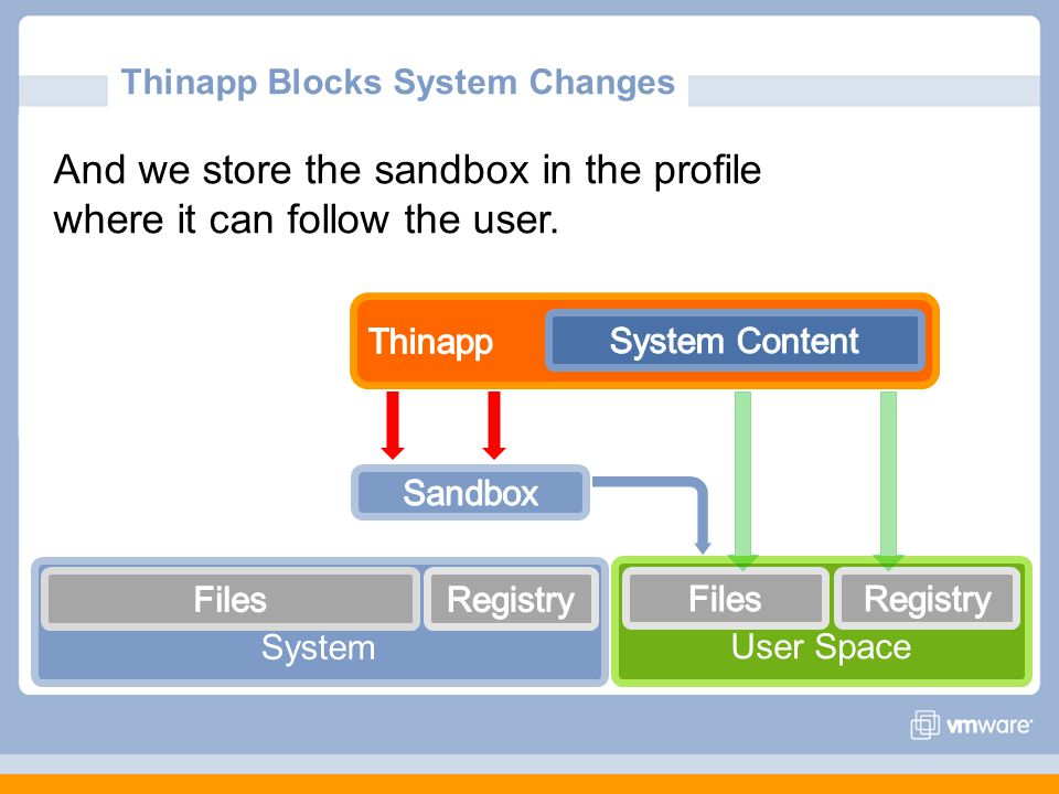 User Space System And we store the sandbox in the profile where it can follow the user.
