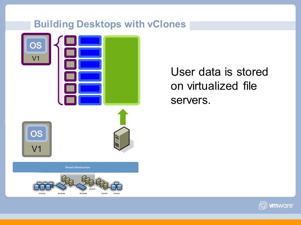Building Desktops with vClones User data is stored on virtualized file servers. V1