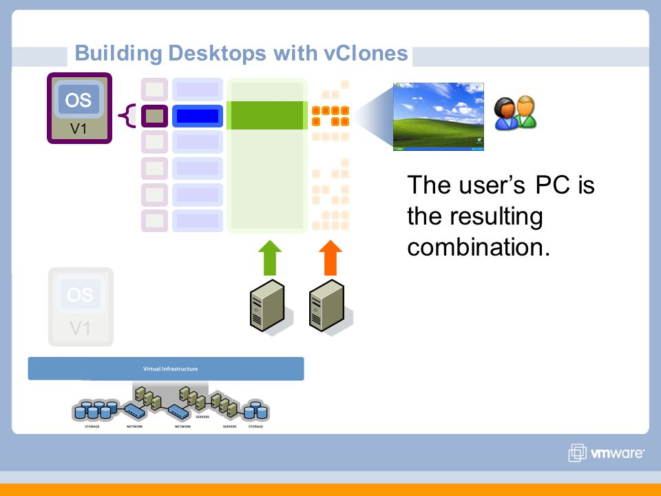 Building Desktops with vClones The user's PC is the resulting combination. V1