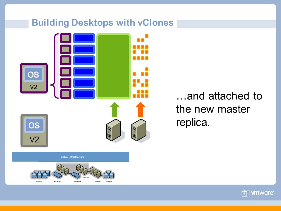 Building Desktops with vClones V2 …and attached to the new master replica. V2