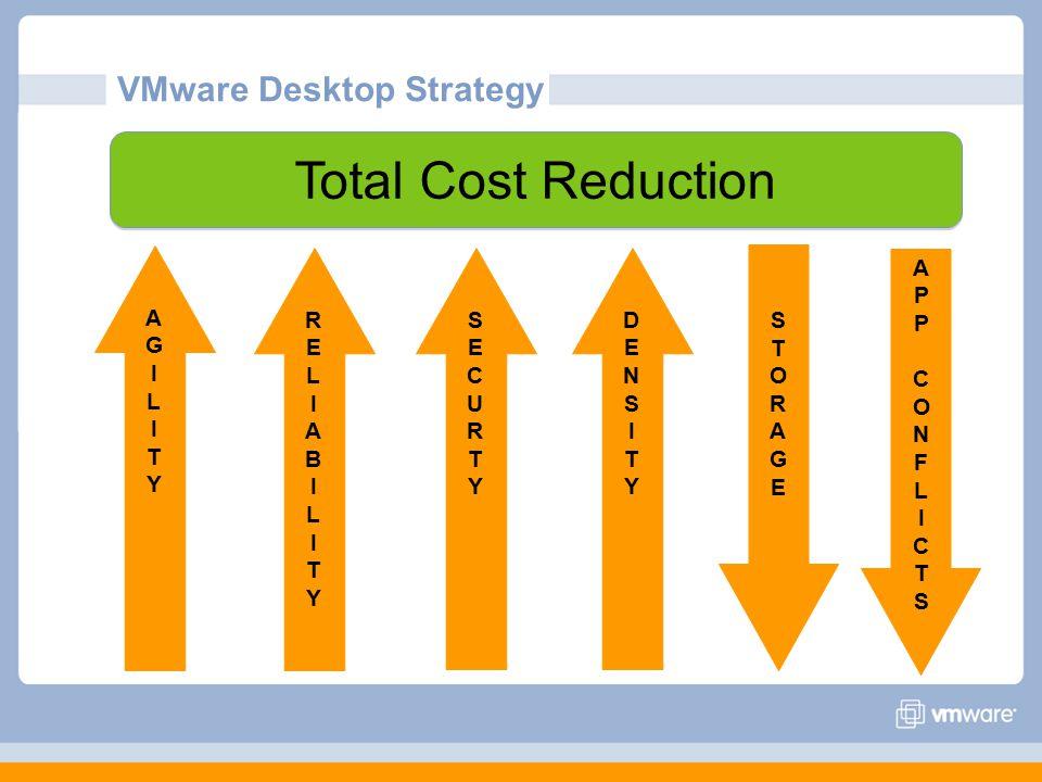 Total Cost Reduction VMware Desktop Strategy APPCONFLICTSAPPCONFLICTS AGILITYAGILITY RELIABILITYRELIABILITY DENSITYDENSITY SECURTYSECURTY STORAGESTORAGE