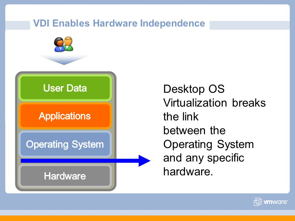 VDI Enables Hardware Independence Desktop OS Virtualization breaks the link between the Operating System and any specific hardware.