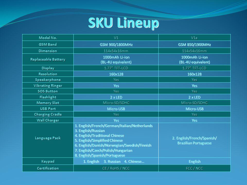 SKU Lineup Model No.