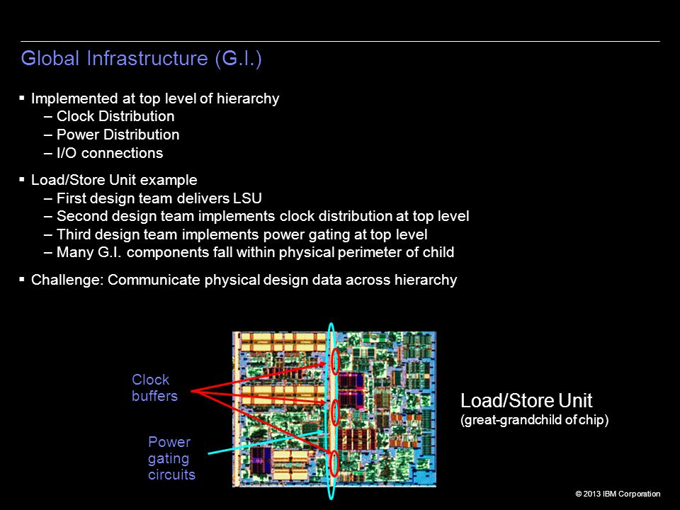 © 2013 IBM Corporation Global Infrastructure (G.I.)  Implemented at top level of hierarchy –Clock Distribution –Power Distribution –I/O connections  Load/Store Unit example –First design team delivers LSU –Second design team implements clock distribution at top level –Third design team implements power gating at top level –Many G.I.