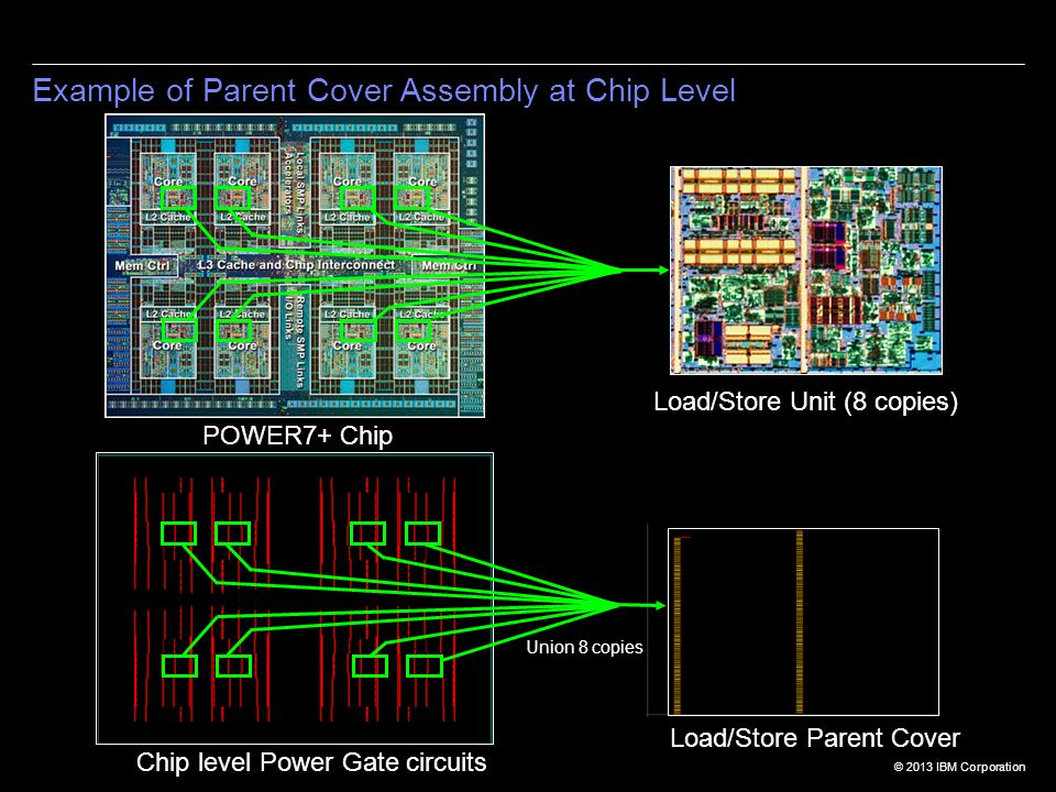 © 2013 IBM Corporation Load/Store Unit (8 copies) Load/Store Parent Cover Chip level Power Gate circuits POWER7+ Chip Union 8 copies Example of Parent Cover Assembly at Chip Level