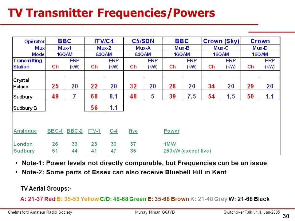 30 Chelmsford Amateur Radio SocietyMurray Niman G6JYBSwitchover Talk v1.1, Jan-2005 TV Transmitter Frequencies/Powers Note-1: Power levels not directly comparable, but Frequencies can be an issue Note-2: Some parts of Essex can also receive Bluebell Hill in Kent TV Aerial Groups:- A: 21-37 Red B: 35-53 Yellow C/D: 48-68 Green E: 35-68 Brown K: 21-48 Grey W: 21-68 Black