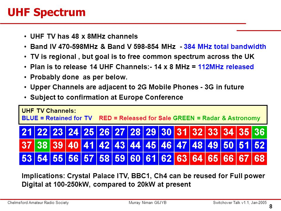 8 Chelmsford Amateur Radio SocietyMurray Niman G6JYBSwitchover Talk v1.1, Jan-2005 UHF Spectrum UHF TV has 48 x 8MHz channels Band IV MHz & Band V MHz MHz total bandwidth TV is regional, but goal is to free common spectrum across the UK Plan is to release 14 UHF Channels:- 14 x 8 MHz = 112MHz released Probably done as per below.