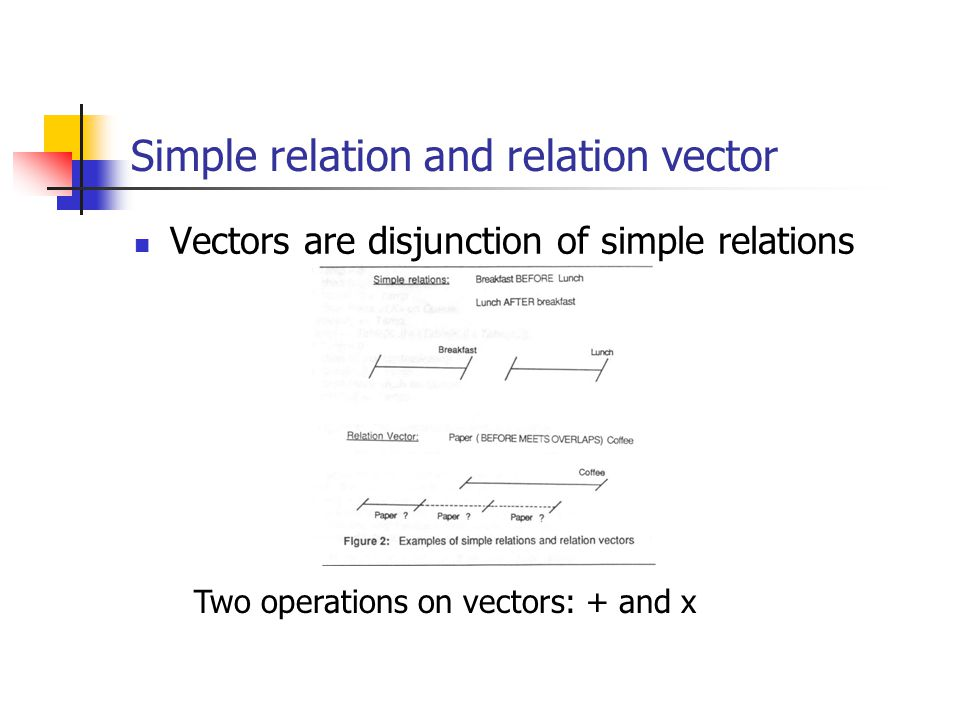 Simple relation and relation vector Vectors are disjunction of simple relations Two operations on vectors: + and x