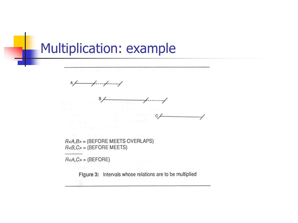 Multiplication: example