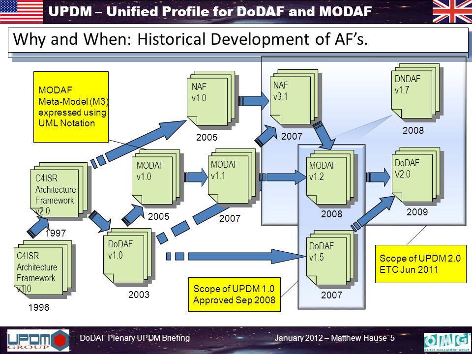 UPDM – Unified Profile for DoDAF and MODAF DoDAF Plenary UPDM Briefing January 2012 – Matthew Hause 6 DoDAFMODAF DoDAF Meta Model (DM2) (DoDAF DM2 V 2.02) UPDM Domain Meta Model (DMM) OMG UPDM 2.0 Profile UPDM Commercial Tools Comply With UPDM 2.0 Level 0 includes UML Level 1 Includes SysML Specified By The Chain of Compliance, Conformance, & Inclusion MODAF Meta Model (M3) (MODAF V 1.2) Specified By Mapped To Generated From Implements