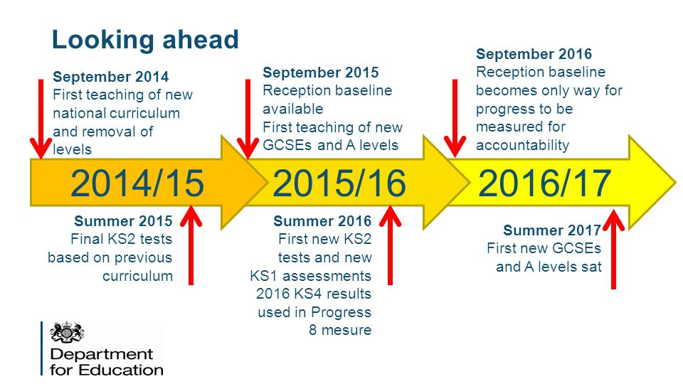 Looking ahead 2016/172015/162014/15 September 2014 First teaching of new national curriculum and removal of levels September 2015 Reception baseline available First teaching of new GCSEs and A levels Summer 2015 Final KS2 tests based on previous curriculum Summer 2016 First new KS2 tests and new KS1 assessments 2016 KS4 results used in Progress 8 mesure September 2016 Reception baseline becomes only way for progress to be measured for accountability Summer 2017 First new GCSEs and A levels sat