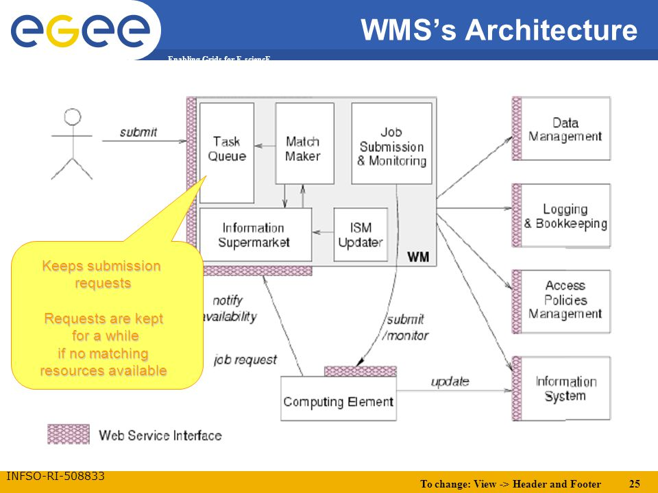 To change: View -> Header and Footer 25 Enabling Grids for E-sciencE INFSO-RI-508833 WMS's Architecture Keeps submission requests Requests are kept fo