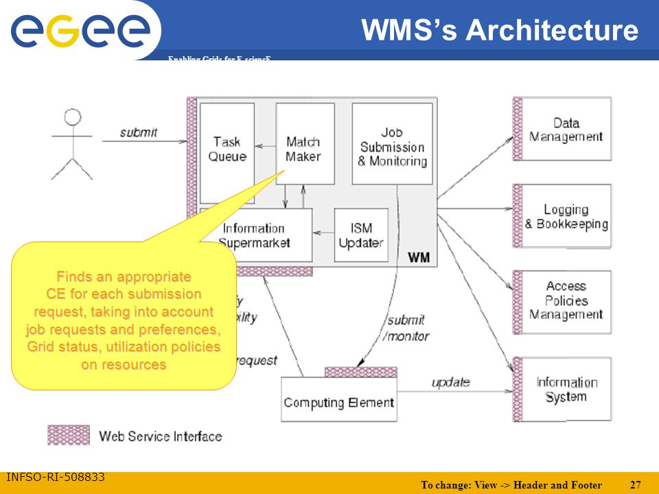 To change: View -> Header and Footer 27 Enabling Grids for E-sciencE INFSO-RI-508833 WMS's Architecture Finds an appropriate CE for each submission re