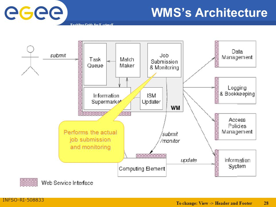 To change: View -> Header and Footer 28 Enabling Grids for E-sciencE INFSO-RI-508833 WMS's Architecture Performs the actual job submission and monitor