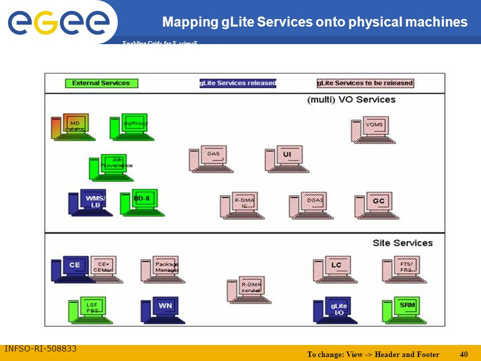 To change: View -> Header and Footer 40 Enabling Grids for E-sciencE INFSO-RI-508833 Mapping gLite Services onto physical machines