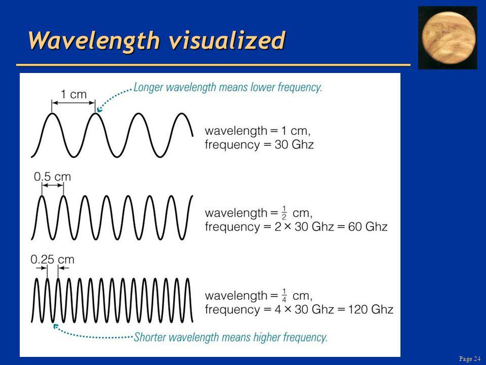 Page 24 Wavelength visualized