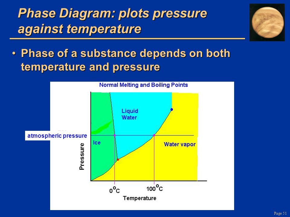 Page 51 atmospheric pressure Pressure Phase Diagram: plots pressure against temperature Phase of a substance depends on both temperature and pressurePhase of a substance depends on both temperature and pressure