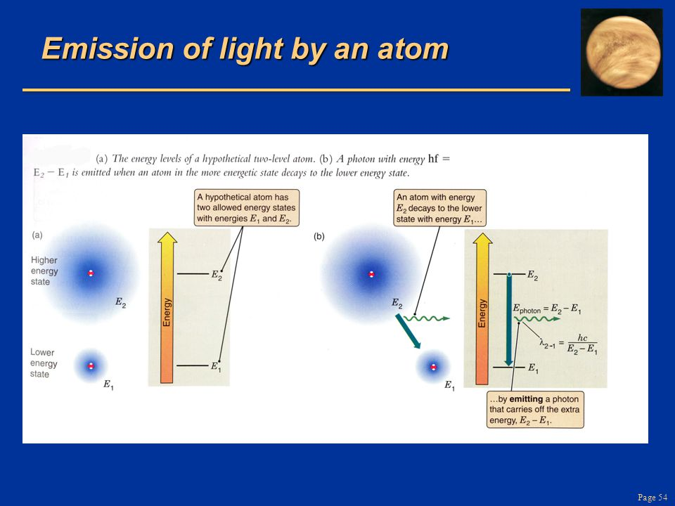 Page 54 Emission of light by an atom