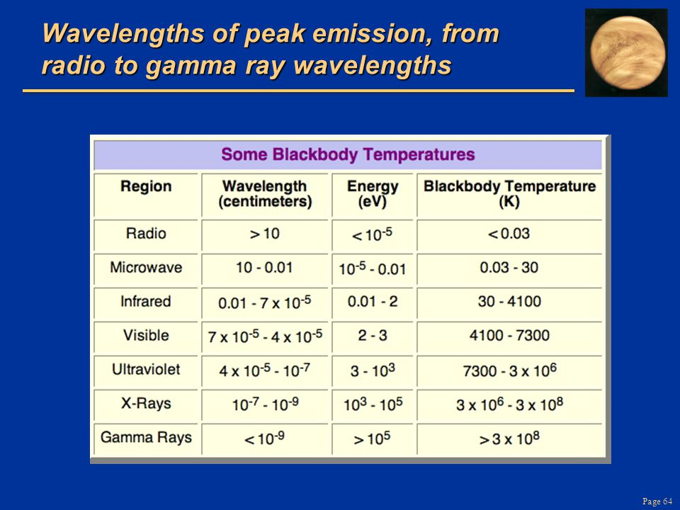 Page 64 Wavelengths of peak emission, from radio to gamma ray wavelengths