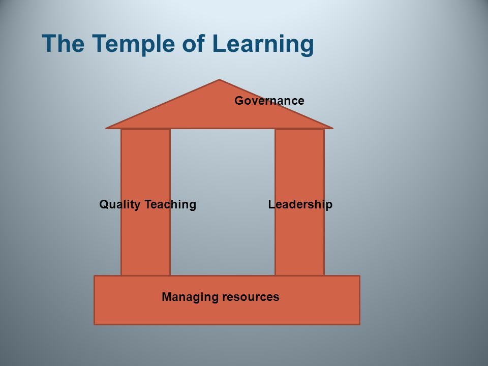 The Temple of Learning Quality TeachingLeadership Managing resources Governance
