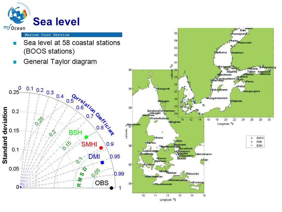 Marine Core Service Sea level n Sea level at 58 coastal stations (BOOS stations) n General Taylor diagram