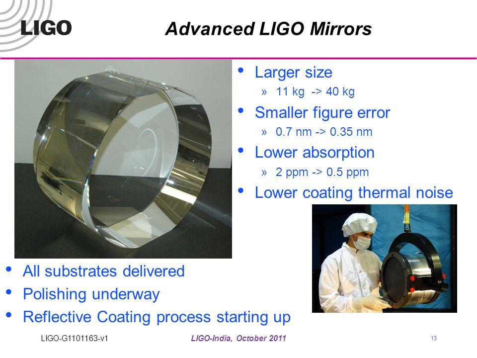 LIGO-India, October 2011 13 Advanced LIGO Mirrors Larger size »11 kg -> 40 kg Smaller figure error »0.7 nm -> 0.35 nm Lower absorption »2 ppm -> 0.5 p
