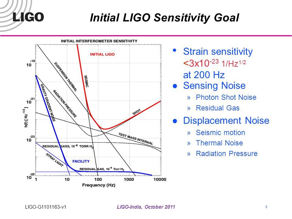 LIGO-India, October 2011 6 Initial LIGO Sensitivity Goal Strain sensitivity <3x10 -23 1/Hz 1/2 at 200 Hz Sensing Noise »Photon Shot Noise »Residual Ga