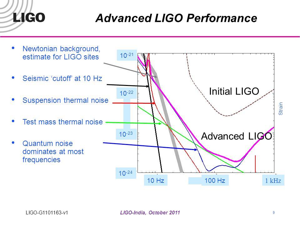 LIGO-India, October 2011 9 Advanced LIGO Performance Newtonian background, estimate for LIGO sites Seismic 'cutoff' at 10 Hz Suspension thermal noise