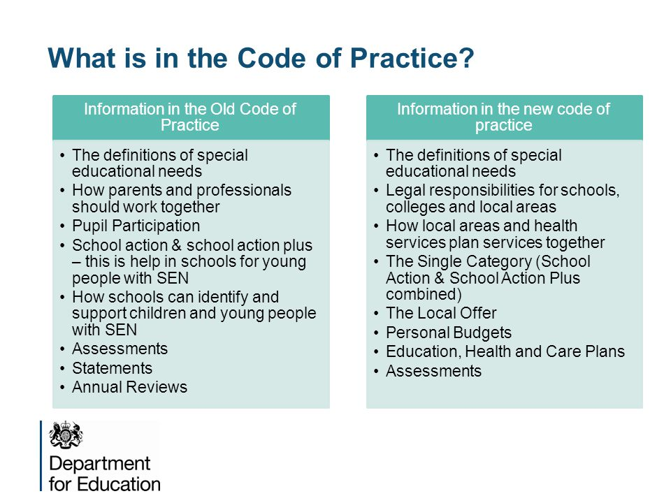 What is in the Code of Practice.