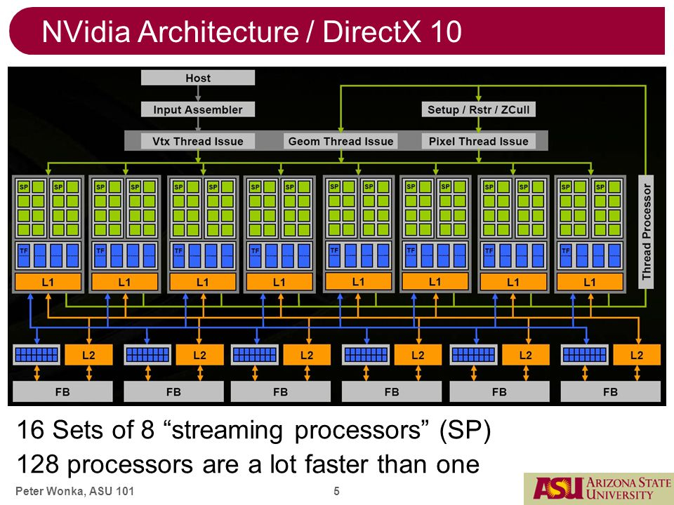 Peter Wonka, ASU 101 5 NVidia Architecture / DirectX 10 16 Sets of 8 streaming processors (SP) 128 processors are a lot faster than one