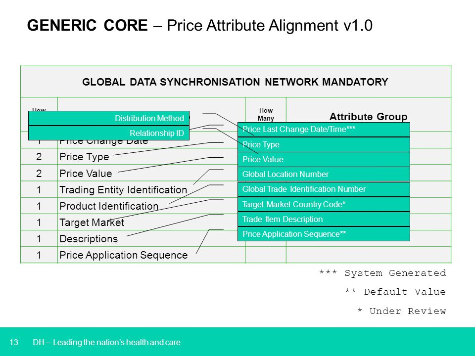 13 GLOBAL DATA SYNCHRONISATION NETWORK MANDATORY How Many Attribute Group How Many Attribute Group 1 Price Change Date 1 Distribution Method 2 Price Type 1 Technical Integration 2 Price Value 1 Trading Entity Identification 1 Product Identification 1 Target Market 1 Descriptions 1 Price Application Sequence Price Type Price Type ID*** DH – Leading the nation's health and care GENERIC CORE – Price Attribute Alignment v1.0 Price Last Change Date/Time*** Price Value Price Value Type Global Location Number Global Trade Identification Number Target Market Country Code* Trade Item Description Distribution Method *** System Generated ** Default Value * Under Review Price Application Sequence** Relationship ID