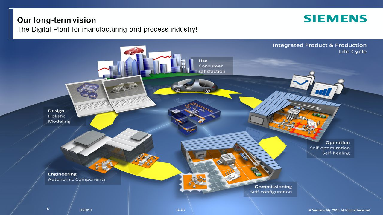 © Siemens AG 2010. All Rights Reserved. I IA ASPage 5V1.0 Our long-term vision The Digital Plant for manufacturing and process industry! 5 05/2010 IA
